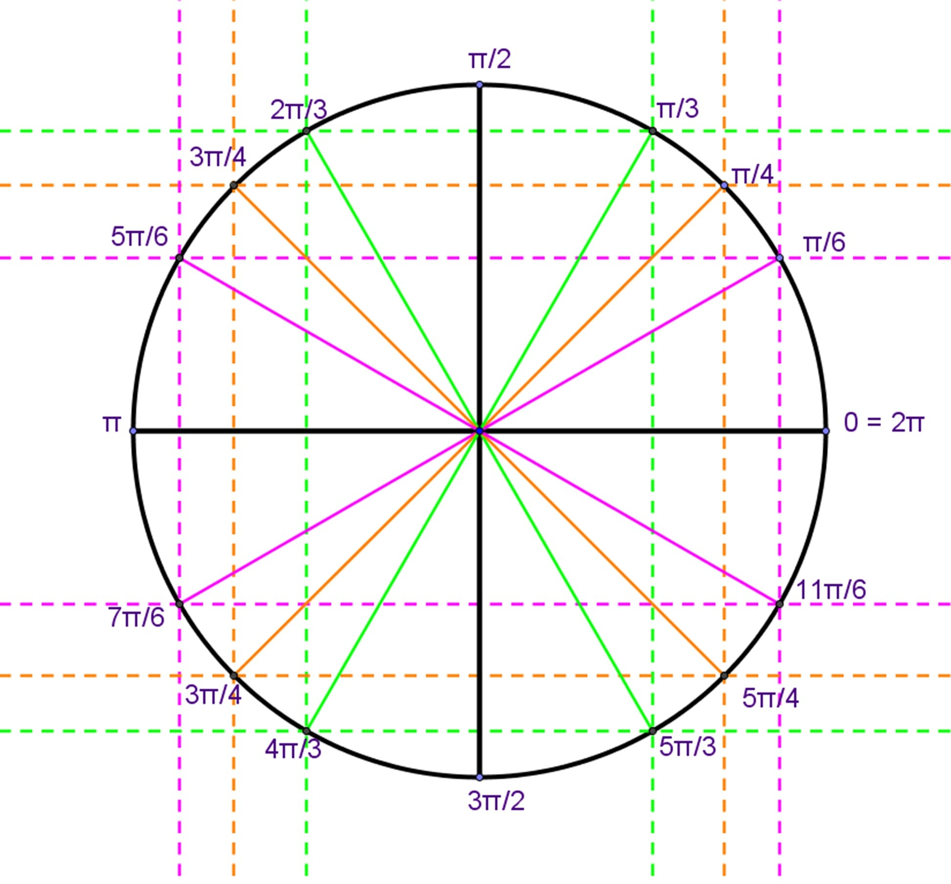 Pattern For Radians On Unit Circle Unit Circle Definition