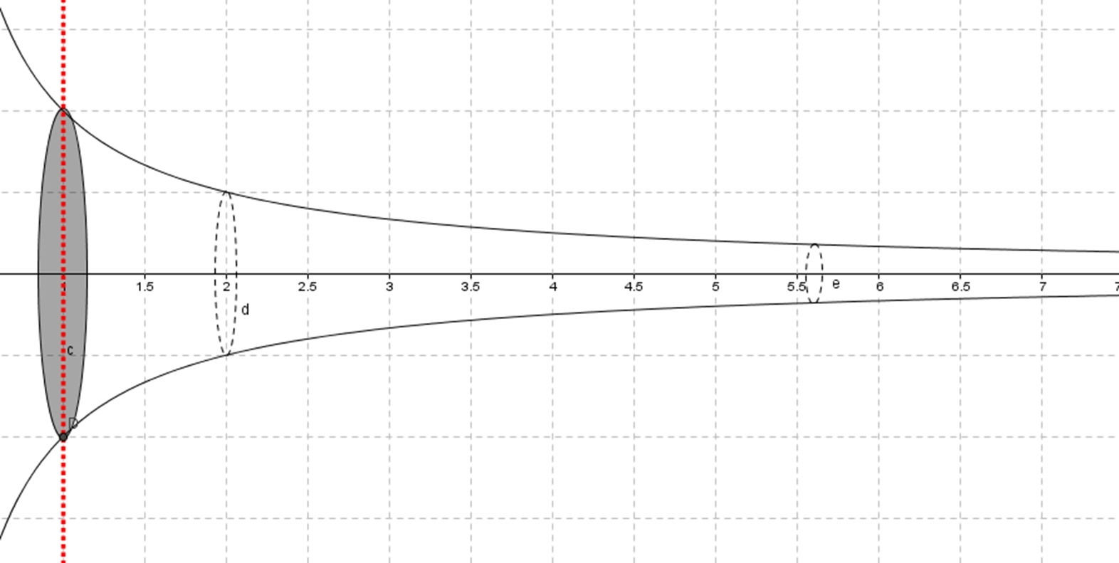 Rotating Graph Around X Axis