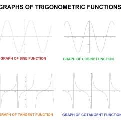 graphs trigonometric functions [ 1400 x 1400 Pixel ]