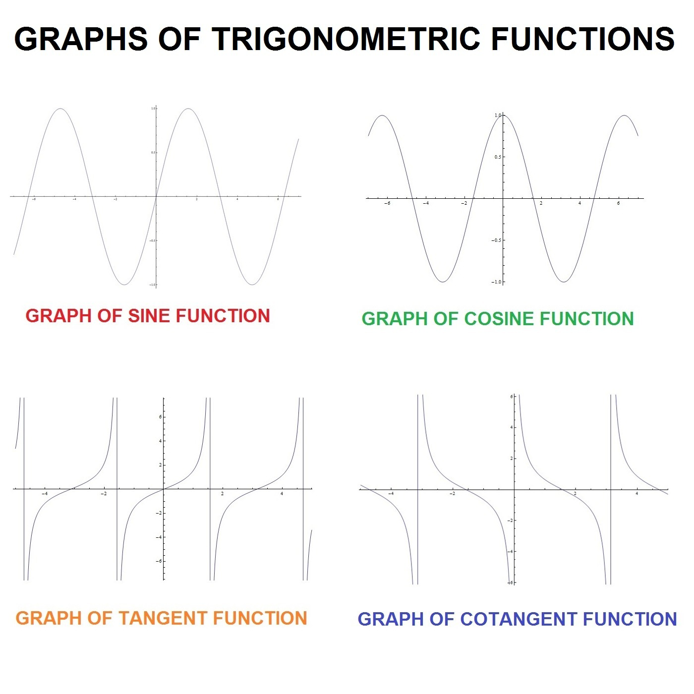 hight resolution of graphs trigonometric functions