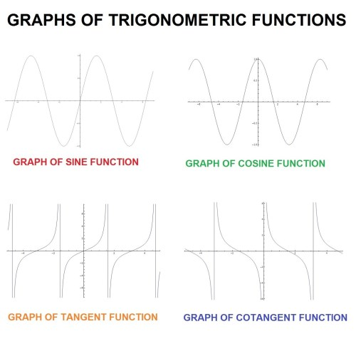 small resolution of graphs trigonometric functions