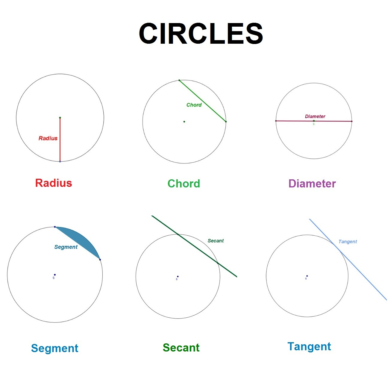 Equation Of A Circle With Negative Radius