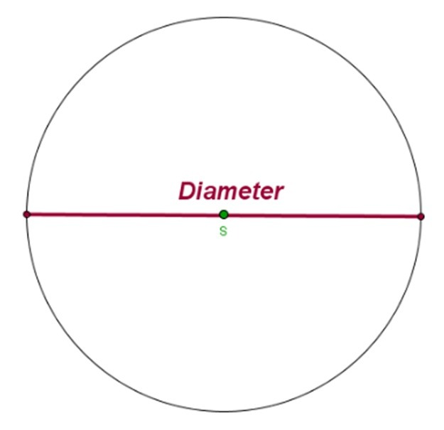 Circle - Definition. elements. length of arc. area. thales' theorem