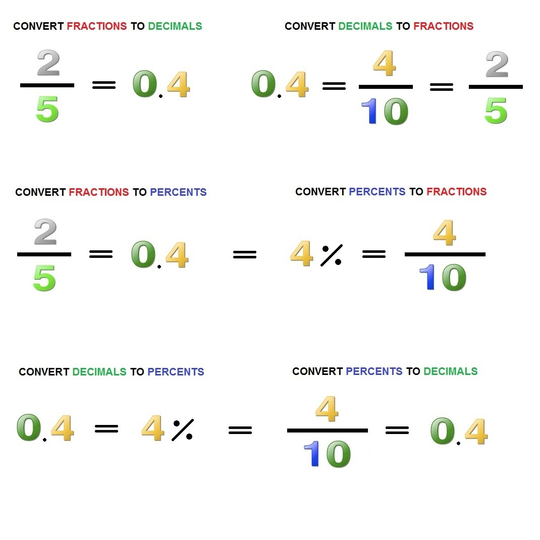 Worksheet Converting Between Percents Decimals And Fractions Grass Fedjp Worksheet Study Site