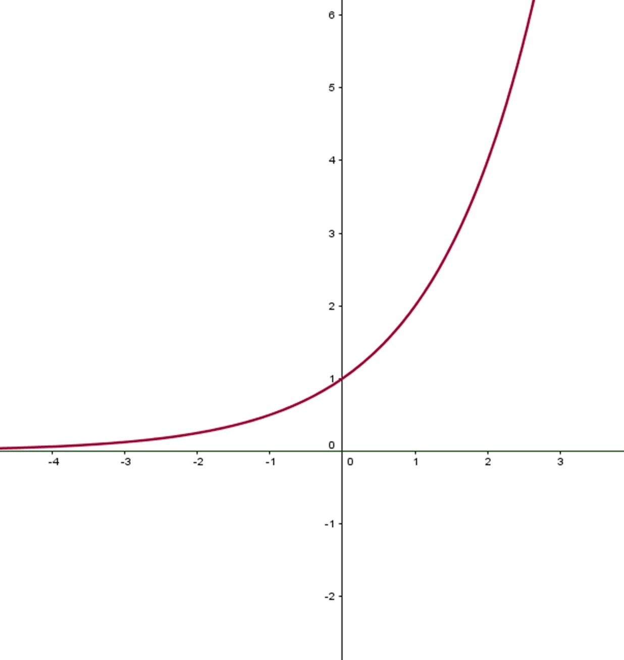 Graph Of Function 2 Exp X
