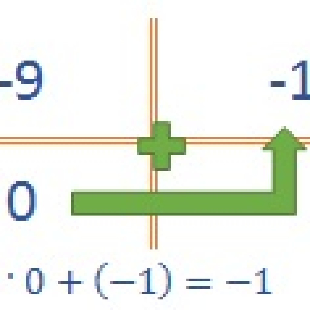 Polynomial Functions3