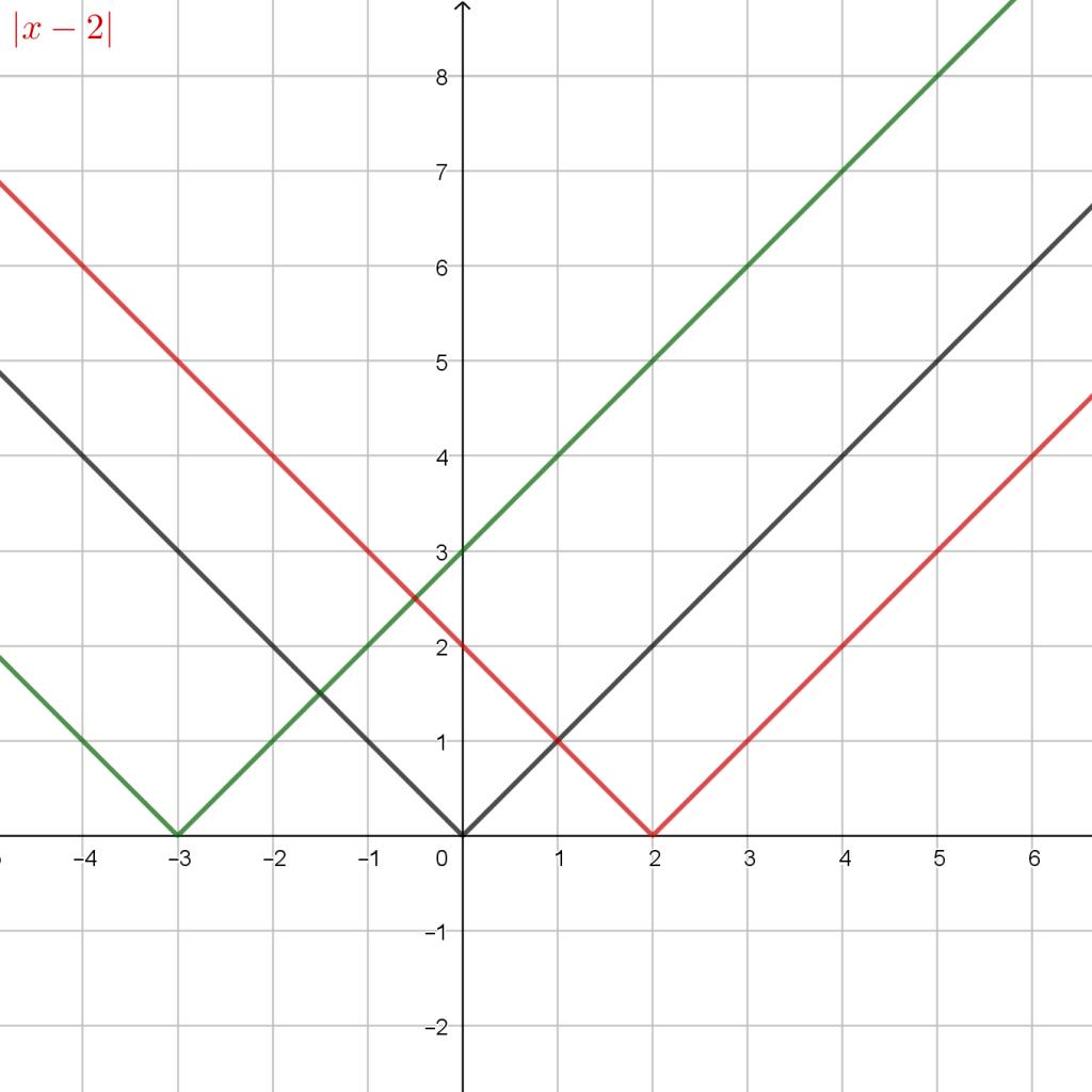 Apsolutna Vrijednost Pomak2