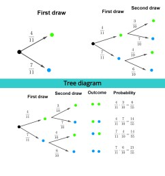 Tree diagram - Free Math Worksheets [ 3264 x 3264 Pixel ]