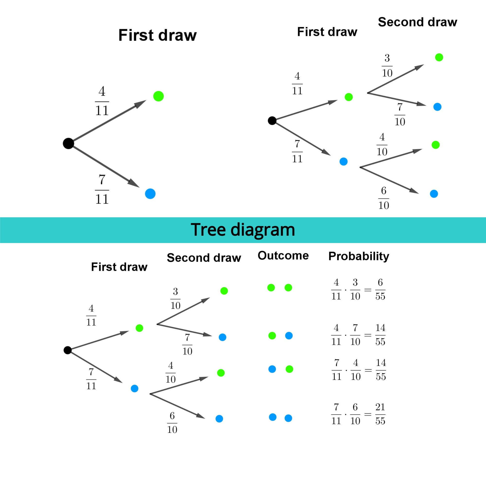 hight resolution of Tree diagram - Free Math Worksheets