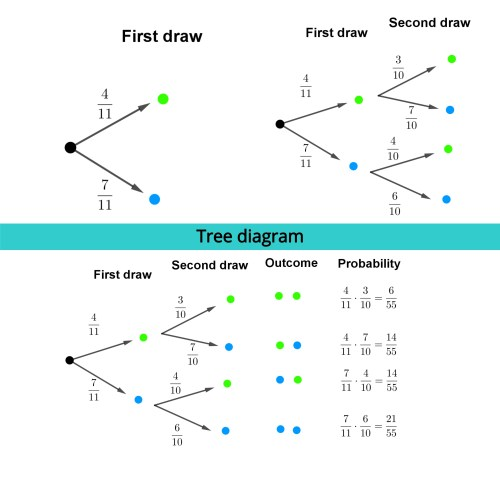 small resolution of Tree diagram - Free Math Worksheets
