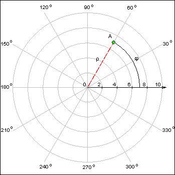 1.2.2. Полярная и сферическая системы координат