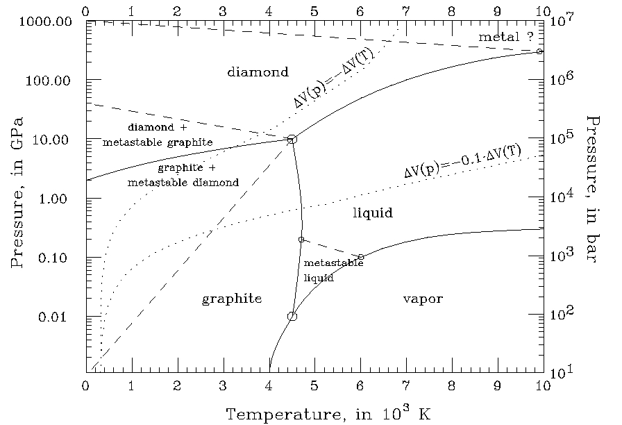 Carbon Phase Diagram (1/2)