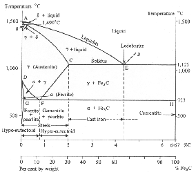 explain iron carbon equilibrium diagram strat wiring treble bleed transformation and tempering of low temperature bainite pic figure 1 2 phase for the