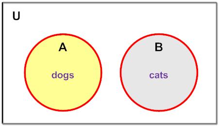 Union of Sets | Math Goodies