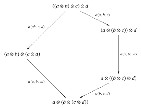 Tensor Categories and Representation Theory