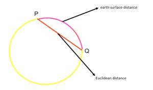 Euclidean distance and others: non Euclidean geometries