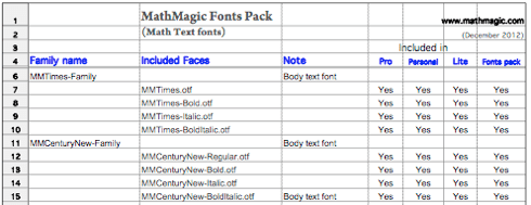 Download MathMagic comes with various Math text fonts, Symbol fonts ...