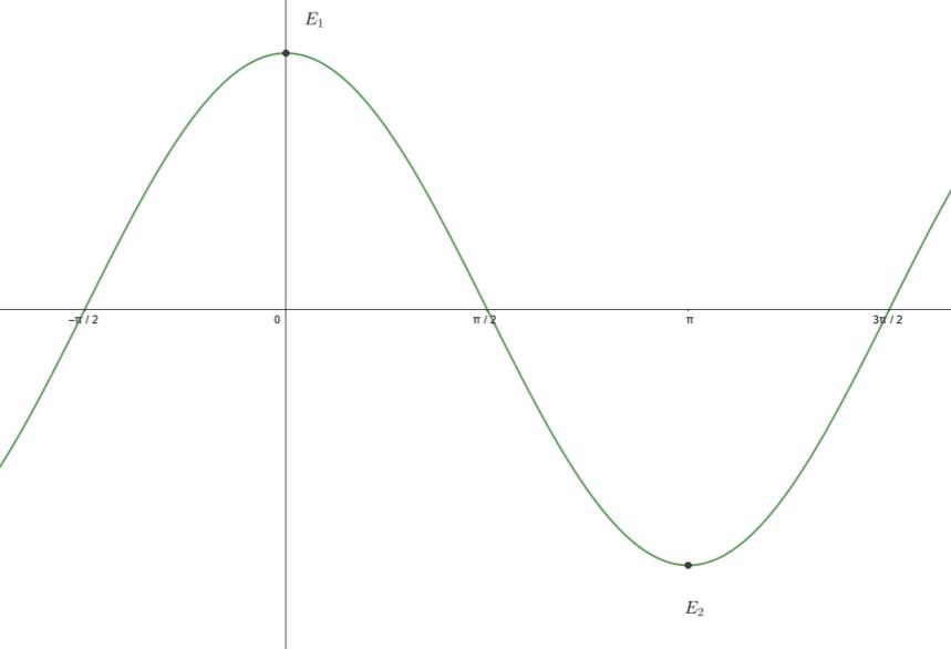 Potenziale pendolo semplice