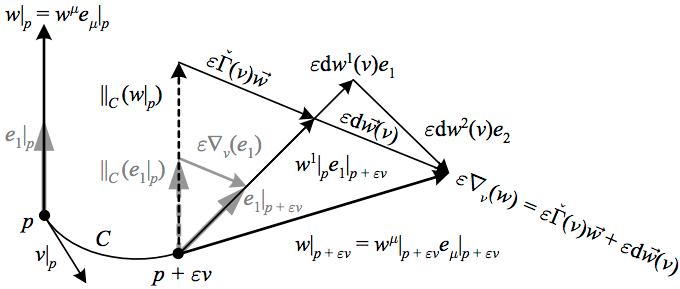 The covariant derivative in terms of the connection