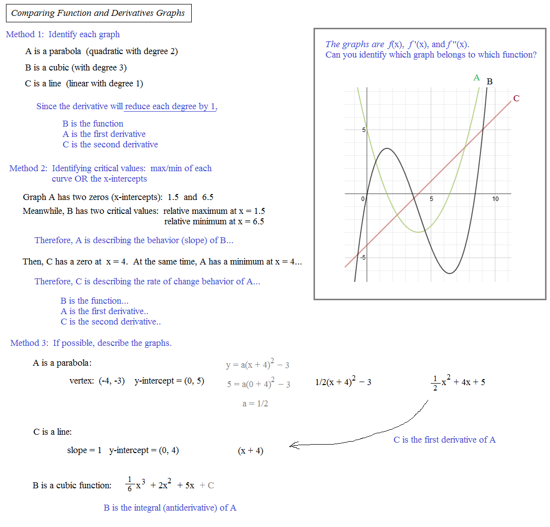 Beautiful Curve Sketching With Derivatives Geogebra