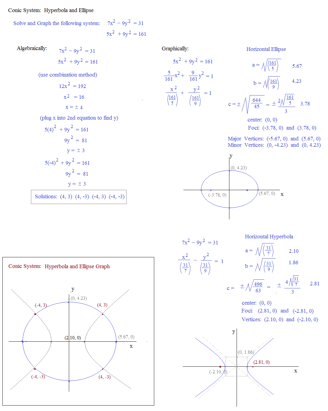 Ellipse And Conic Sections Ellipses