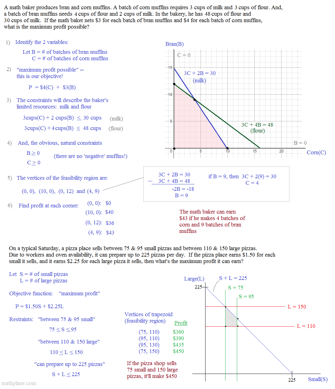 Linear Programming Worksheet fallcreekonline
