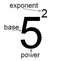Powers and exponents (Pre-Algebra, Discover fractions and