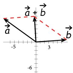 vectors geometry transformations mathplanet
