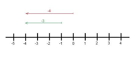 Absolute value (Pre-Algebra, Explore and understand