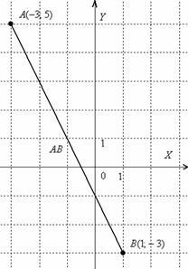 Тең векторлар тегін вектор ретінде түсініледі