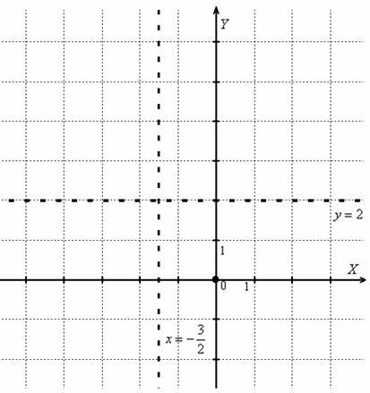 Formula simplificată pentru găsirea asimptotelor orizontale