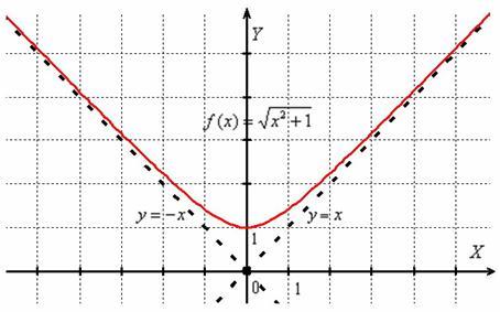 """Unificat asymptota grafic, cu """"x"""" care caută infinit la """"plus"""" și """"minus"""""""