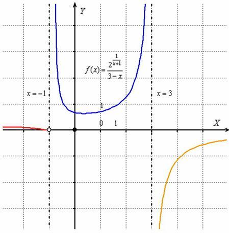 Бір рет қолданылатын үзіліс нүктесі бар квадраттық функция