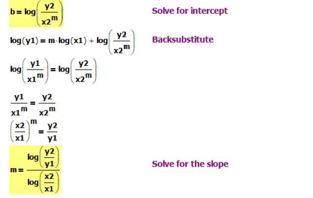 Figure 2: Log-Log Graph Line Derivation.