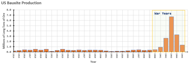 Figure 3: US Bauxite Production from 1914 to 1945.