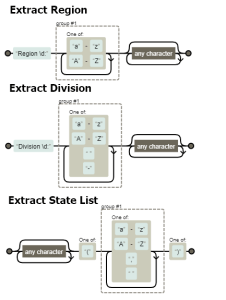 Figure 1: Regular Expressions Used in My Example.