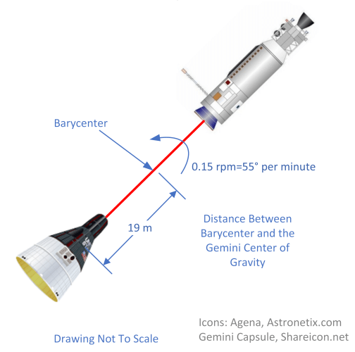 Figure 4: Gemini-Agena Artifiicial Gravity Experiment.