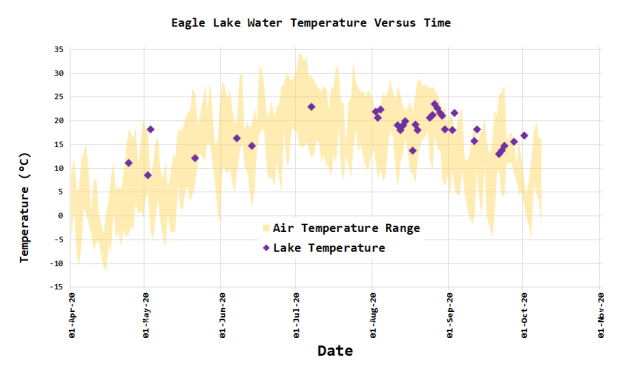 Figure 3: Lake Water and Air Temperature Data.