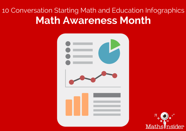 Conversation Starting Math And Education Infographics