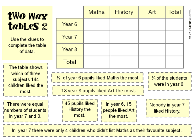 Two Way Tables Worksheet Year 8 Brokeasshome Com