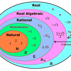Maths Sets And Venn Diagrams Vauxhall Astra Wiring Diagram Real Numbers | Decimal Numbers. Scientific Notation