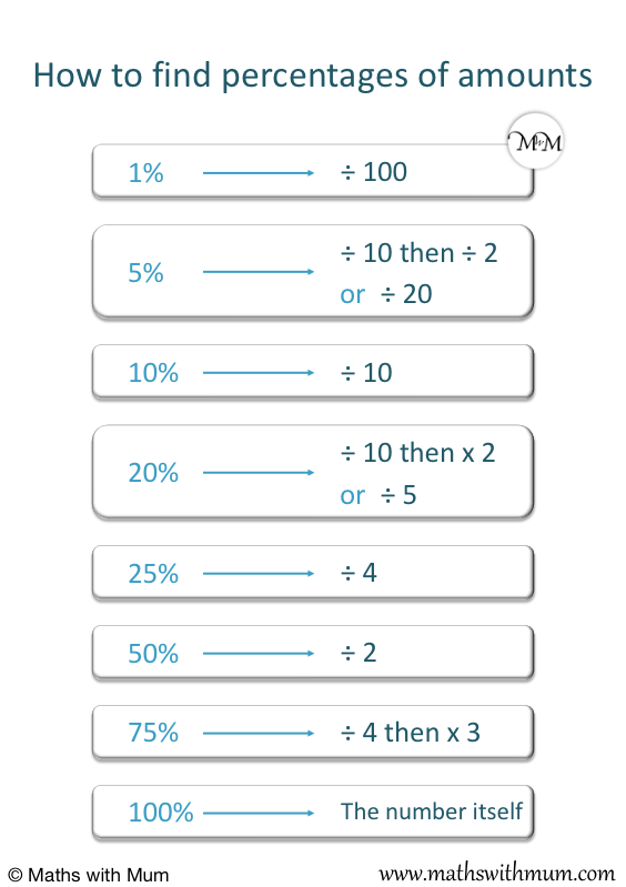 poster of rules for finding basic percentages