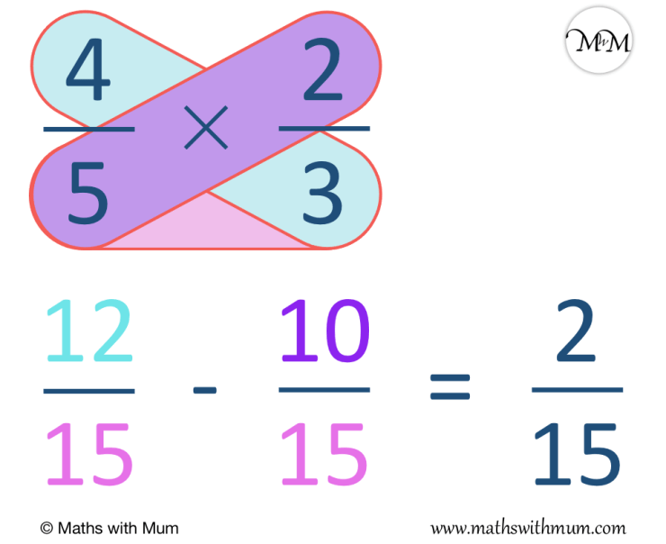 the butterfly method for subtracting fractions