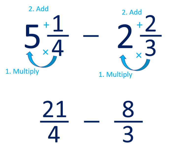 mixed number subtraction with unlike denominators example step 1