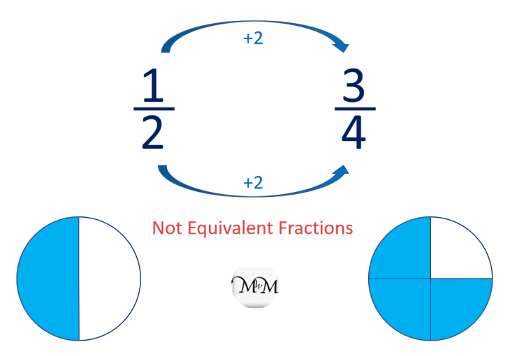 teaching a common mistake when finding equivalent fractions