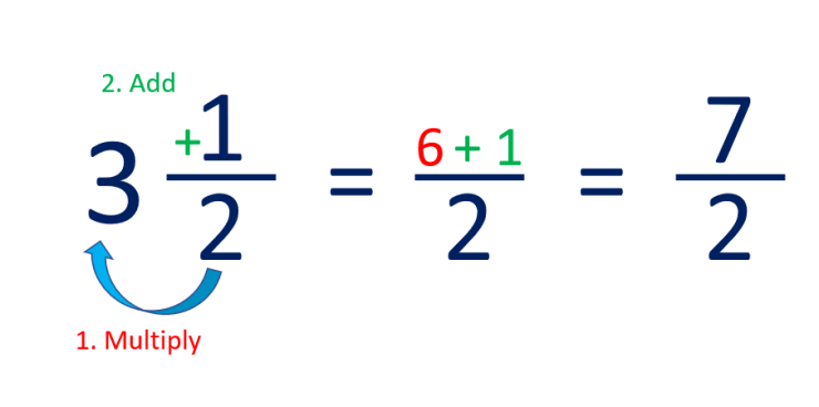 how to convert a mixed number to an improper fraction example of 3 and a half to 7 over 2