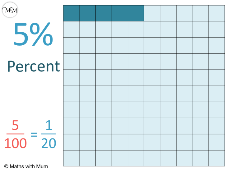 diagram showing 5% for teaching