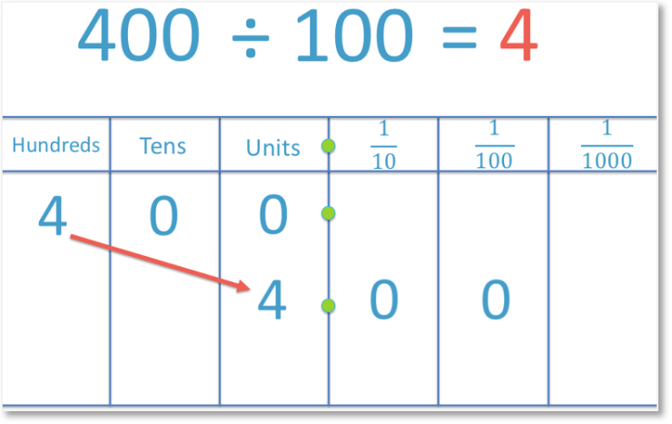 example of dividing a number by 100. 400 divided by 100 using place value columns.