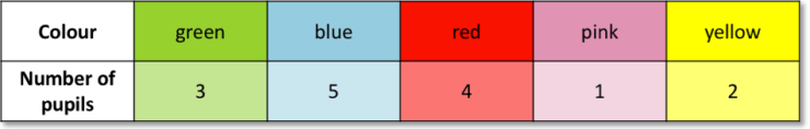 Table showing favourite colours