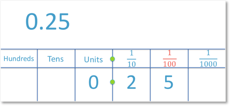 0.25 shown in its place value columns